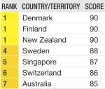 tabla de primeros paises por corrupcion
